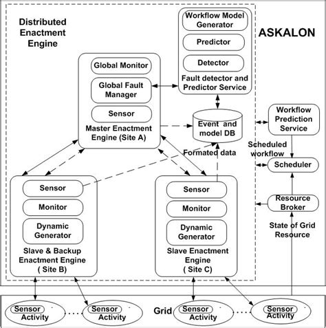 workflow execution engine askalon programming environment for grid computing