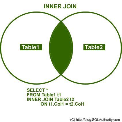 inner join on sql tutorial inner join