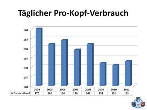 Wasserverbrauch 2 Personen Haushalt Pro Jahr M3 4916 by Ist Leitungswasser Teuer Neues Der Hardtgruppe