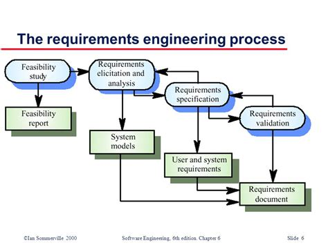 design engineer requirements requirement engineering processes and techniques