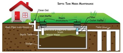 How Does Plumbing Work by How Does A Septic Tank Work Allgood Sewer And Septic