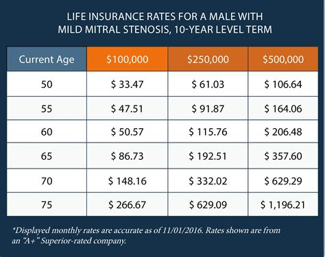 Insurance Prices by Buying Insurance With Mitral Valve Stenosis