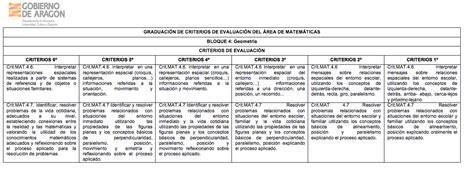 evaluacion docente 2016 ecuador evaluacion aprender 2016 primaria modelo modelo pruebas