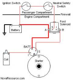 remote starter solenoid and push button start