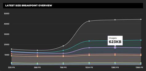 google design breakpoints speedcurve responsive design dashboard