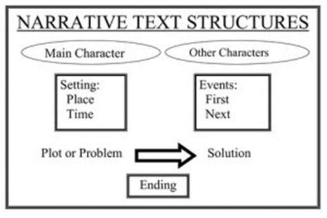 membuat narrative text contoh narrative text atau teks naratif terbaru