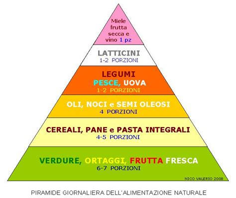 immagine piramide alimentare alimentazione naturale piramide ma non torre di babele