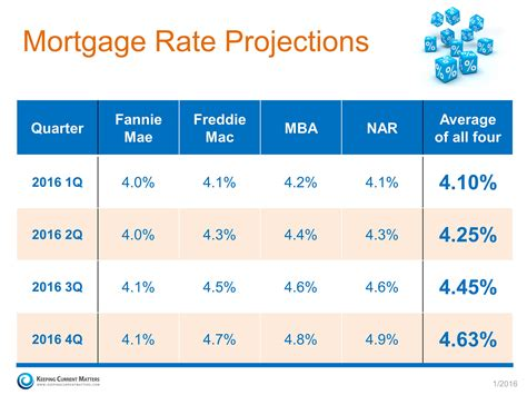 2016 mortgage rate projections cleveland real estate