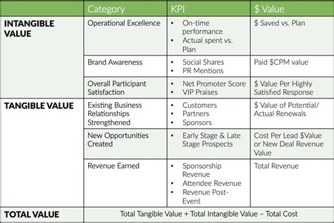sponsorship evaluation template how to measure event success