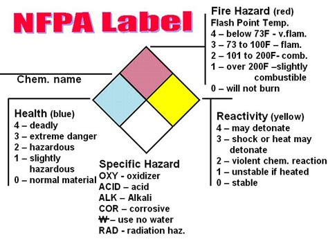 chemical label template employee safety handbook environmental health safety