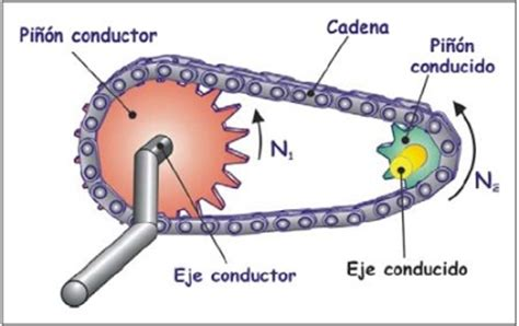 mecanismos de cadenas y catarinas 1 3 sistema cadena pi 209 211 n mecanismos