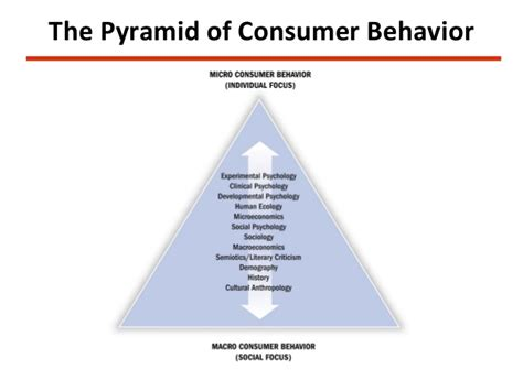 Consumer Behaviour Notes For Mba by Consumer Behaviour Notes U1