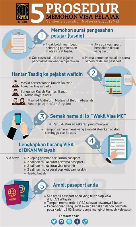 membuat visa mesir isma mesir 5 prosedur memohon visa pelajar