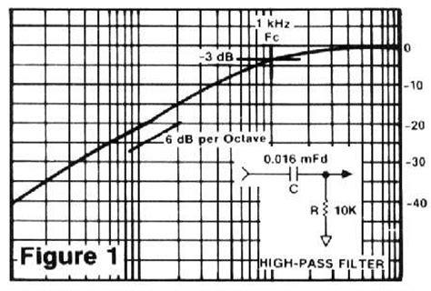 high pass filter theory high pass filter theory 28 images band pass filters circuit theory filters wikibooks open
