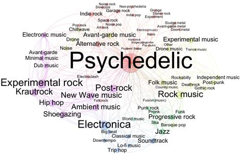 genre music madewithgephi ouseful info the blog
