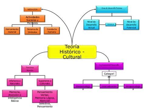 Modelo Curricular Historico Cultural El Modelo Socio Historico Y Cultural De Lev Vygotsky