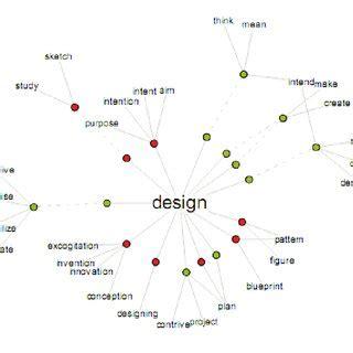 design definition thesaurus dart model building blocks interactions for co creation