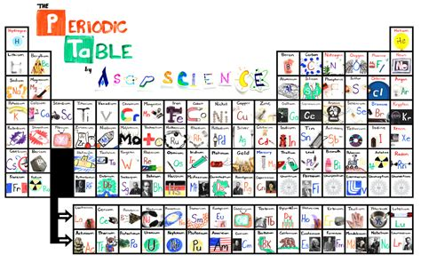 Periodic Table Song Lyrics Asapscience Periodic Table S Seventh Row Finally Filled