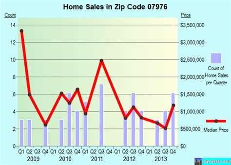 harding nj zip code 07976 real estate home value