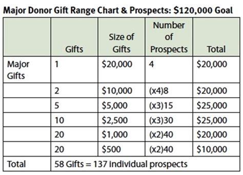 stron biz gift chart template