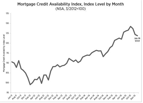 Mba Mortgage Credit Availability Index by Mba Mortgage Credit Slightly Tightens In January 2016