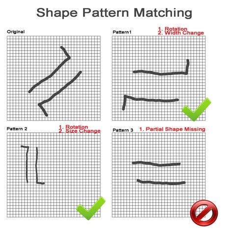 a linear pattern matching algorithm android shape pattern matching algorithm in java stack