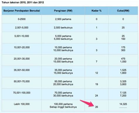 income tax cukai untuk tahun 2015 income tax cukai untuk tahun 2015
