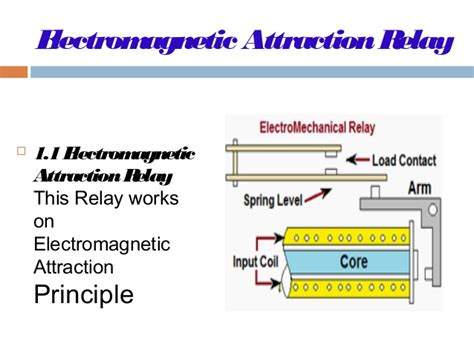 magnetic induction precedes attraction protection basic
