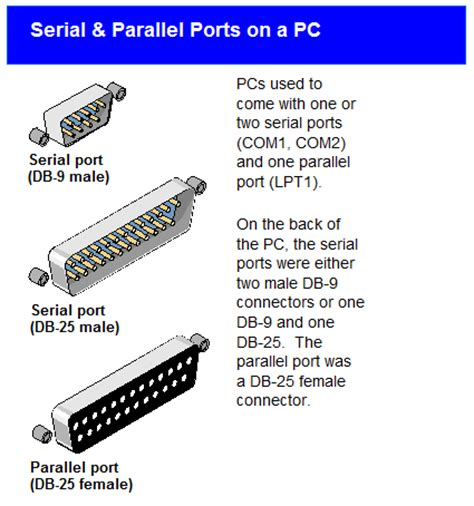 serial port in use serial port definition from pc magazine encyclopedia