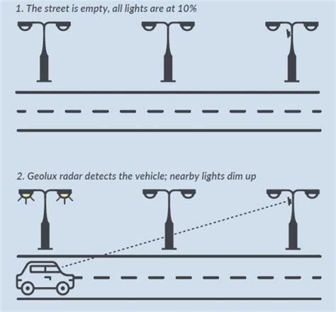 led lights reduce energy consumption radar sensors reduce led street lights energy consumption