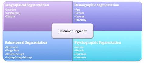 Bmw Target Market Essays by Market Segmentation Your Audience