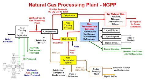 gas processing plant diagram process flow diagram gas plant wiring diagram schemes