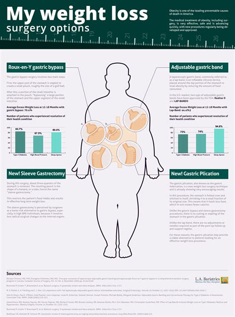 guide to types of weight loss surgery mayo clinic infographic on weight loss surgery options marina weight