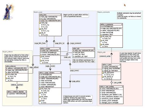 logical data model visio 28 images agile needs
