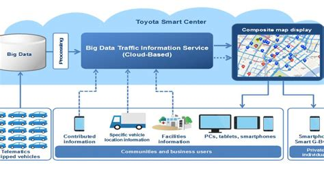 Toyota Information System Toyota Connects Navigation Systems To The Cloud Eete