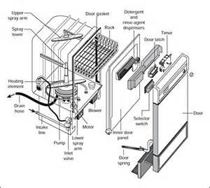 Lg Dishwashing Machine Kelvinator Wall Oven Wiring Diagram Kelvinator Get Free