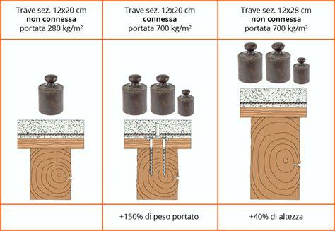 Ristrutturazione Solaio In Legno by Recupero E Rinforzo Solai In Legno Esistenti