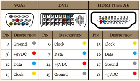 dvi to hdmi cable wiring color diagram get free image