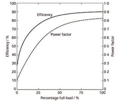 induction motor power factor module 41 power quality for building electrical supplies cibse journal