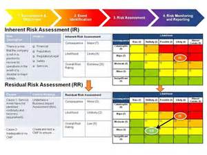 Risk Management Framework Template by Best 25 Risk Management Ideas On