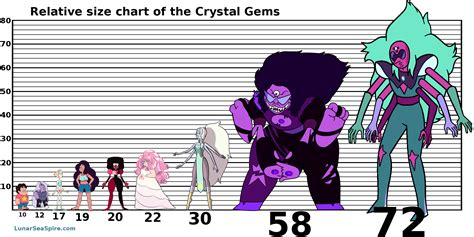 Home Design Game How To Get Gems by A Relative Size Chart Of The Crystal Gems The Lunar Sea