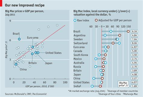 Mba Cost Comparison Australia by Currency Comparisons To Go The Big Mac Index
