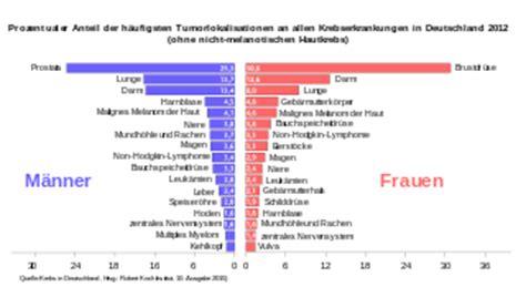 wann haben ärzte geschlossen datei krebsneuerkrankungen 2012 in deutschland svg