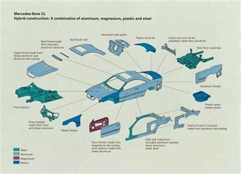 diagram of automobile parts of automobile elsavadorla