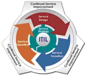 Graphic Design Degree From Home by Itil V3 Service Life Cycle It Service Management