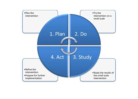 pdsa template pdca model related keywords pdca model