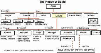 genealogy of the house of david