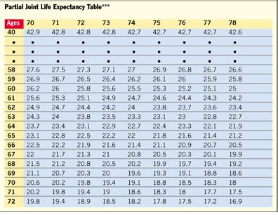 Irs Publication 590 Expectancy Table by How To Maximize Ira Accumulations