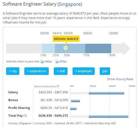 application design engineer salaries a degree in software engineering abroad can boost your career