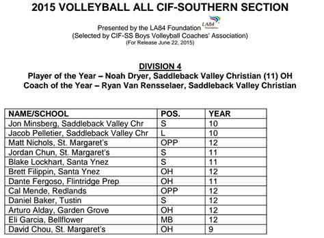 cif southern section baseball playoffs all cif ss boys volleyball teams san bernardino prep sports
